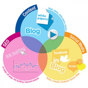strategia inbound marketing vincente