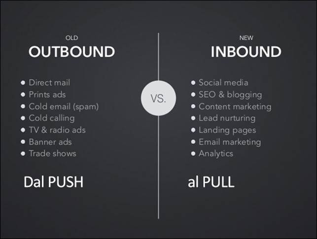 outbound vs inbound
