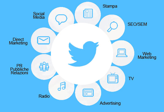 strategia twitter marketing