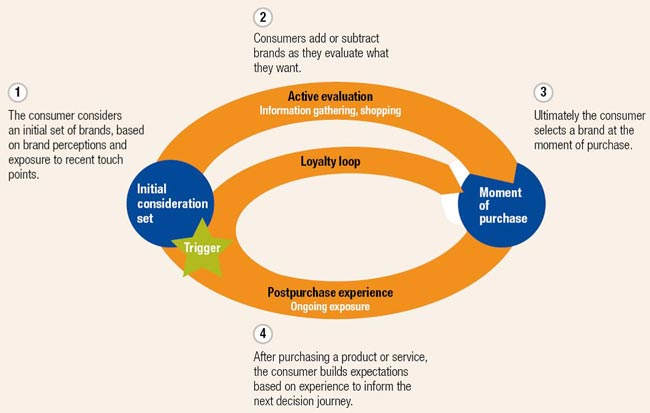 mckinsey-purchase-funnel