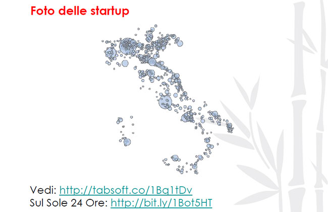 Startup e growth hacking in Italia