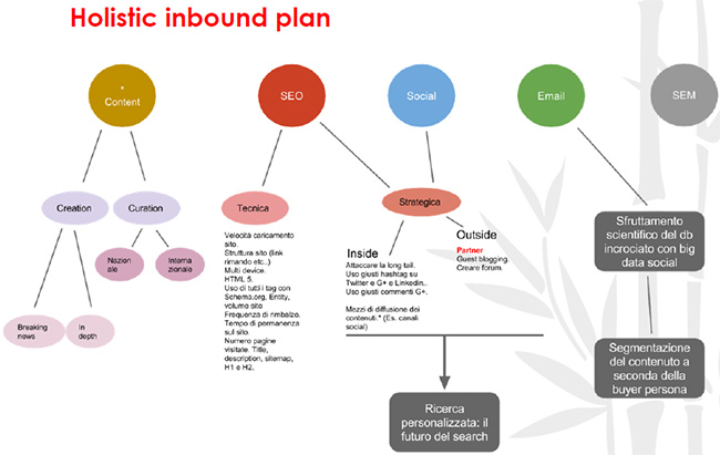 holistic inbound plan